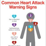 'Common Heart Attack Warning Signs' graphic, source American Heart Association